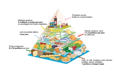 La Pyramide Alimentaire du PNNS